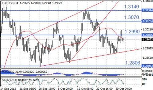 EUR/USD технический анализ - курс может безыдейно консолидироваться