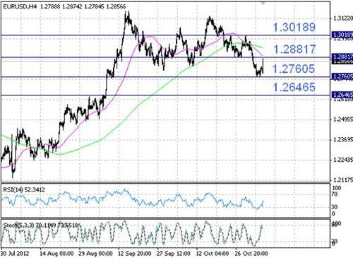 EUR/USD технический анализ - возможный спад бычьего настроя в ближайшие часы