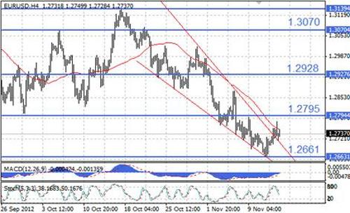 EUR/USD технический анализ - в ближайшие часы коррекционный апсайд EUR/USD может быть ограничен