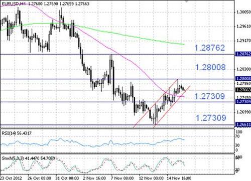 EUR/USD технический анализ - пара EUR/USD подошла к нижней границе восходящего канала
