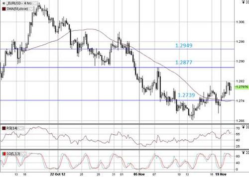 EUR/USD технический анализ -