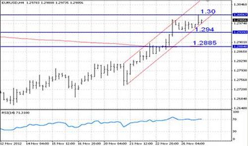 EUR/USD технический анализ - на фоне перекупленности высока вероятность коррекции