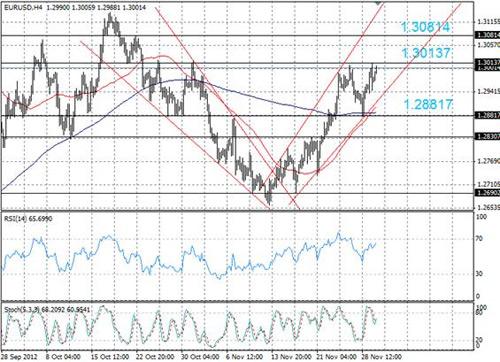 EUR/USD технический анализ - возможность дальнейшего повышения курса EUR/USD
