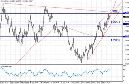 EUR/USD технический анализ - в ближайшее время высока вероятность коррекции пары