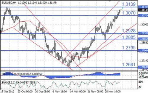 EUR/USD технический анализ - положение стохастических линий указывает на наличие в ближайшие часы некоторого апсайда