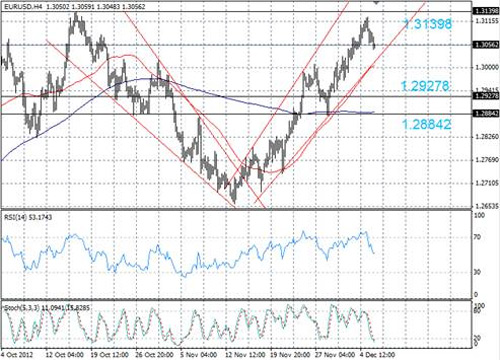 EUR/USD технический анализ - сейчас наблюдается коррекционное снижение