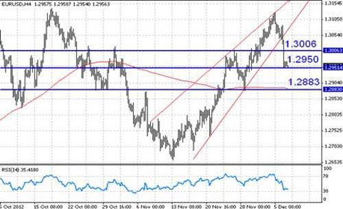 EUR/USD технический анализ - пара EUR/USD отыгрывает медвежий потенциал клина