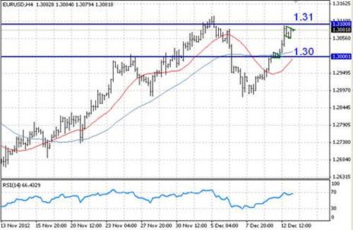 EUR/USD технический анализ - на данный момент краткосрочный восходящий тренд в силе