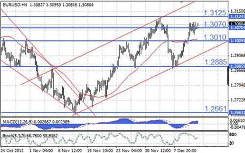 EUR/USD технический анализ - апсайд пары ограничен отметкой 1,3125
