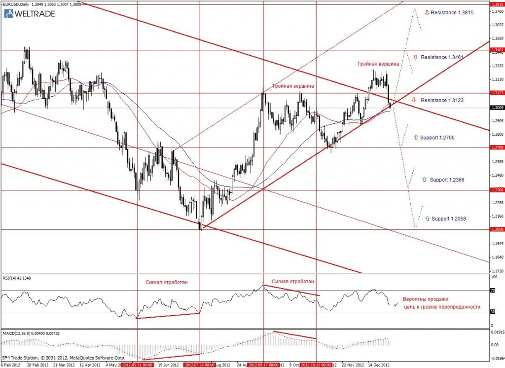Прогноз по EUR/USD на неделю (07.01.13 - 11.01.13) - дневной график (D1)