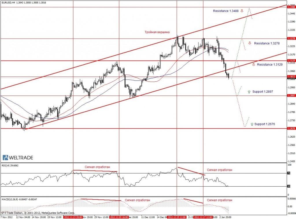 Прогноз по EUR/USD на неделю (07.01.13 - 11.01.13) - четырех часовой график (H4)