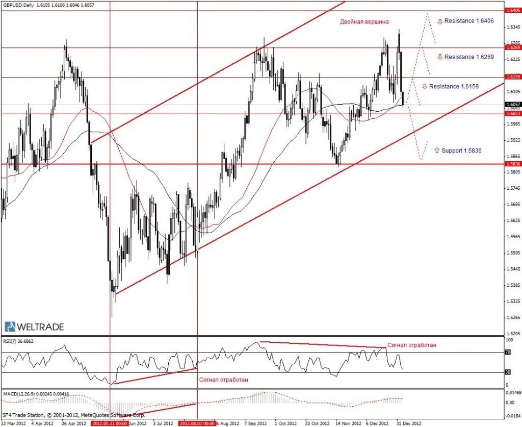 Прогноз по GBP/USD на неделю (07.01.13 - 11.01.13) - дневной график (D1)