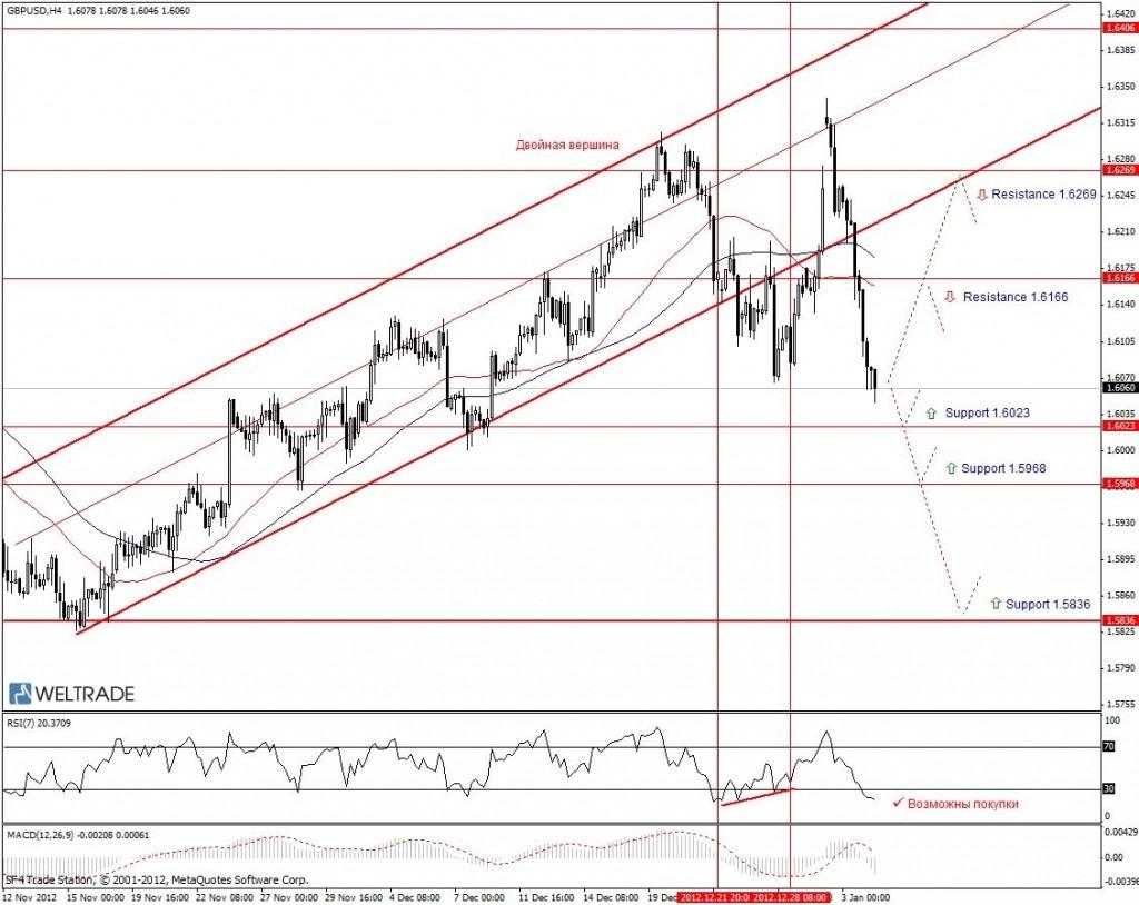 Прогноз по GBP/USD на неделю (07.01.13 - 11.01.13) - четырех часовой график (H4)