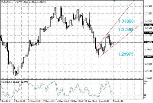 EUR/USD технический анализ - пара торгуется в рамках расширяющегося канала