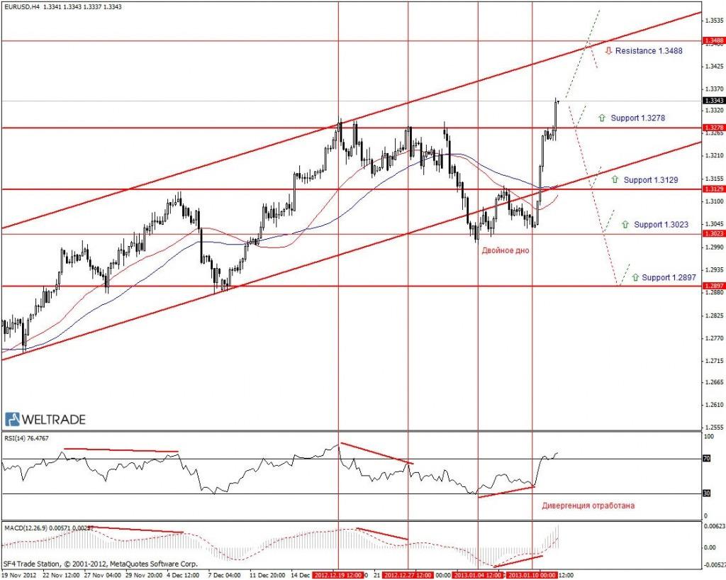 Прогноз по EUR/USD на неделю (11.01.13 - 18.01.13) - четырех часовой график (H4)