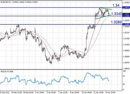 EUR/USD технический анализ - Пока масштабы коррекции не велики, и, на наш взгляд, растущий тренд все еще в силе