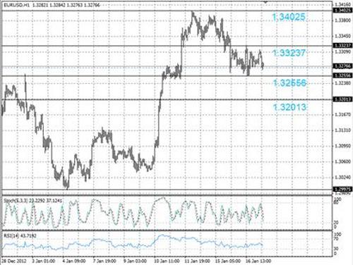 EUR/USD технический анализ - на часовом графике евро консолидируется в пределах диапазона между 1,3255 и 1,3323