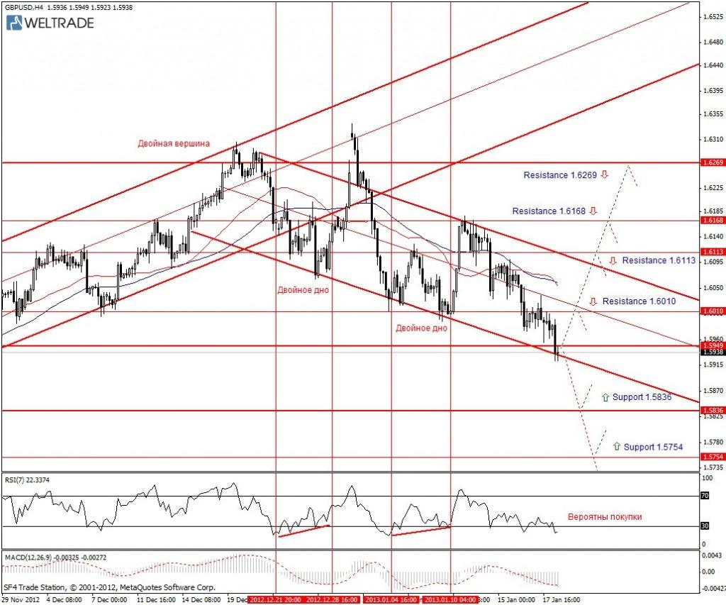 Прогноз по GBP/USD на неделю (18.01.13 - 25.01.13) - четырех часовой график (H4)