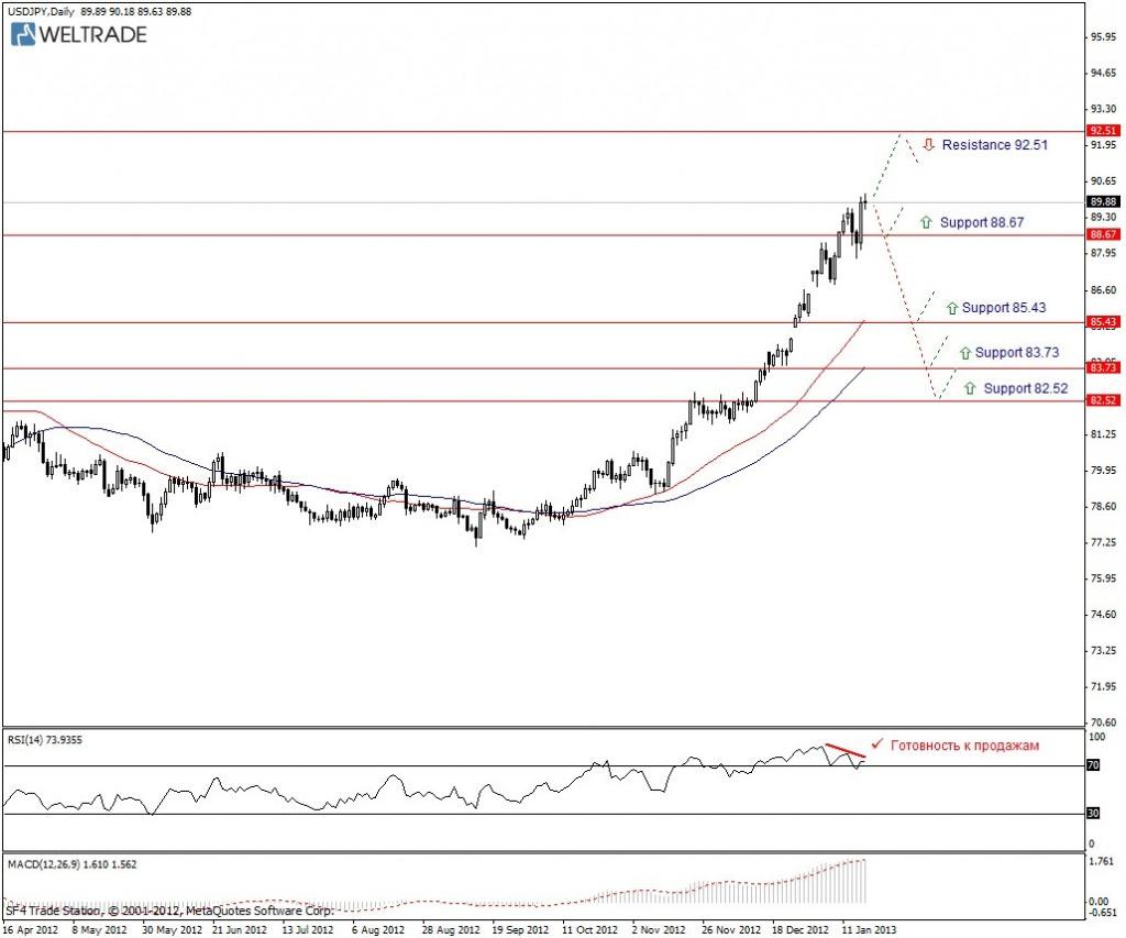 Прогноз по USD/JPY на неделю (18.01.13 - 25.01.13) - дневной график (D1)