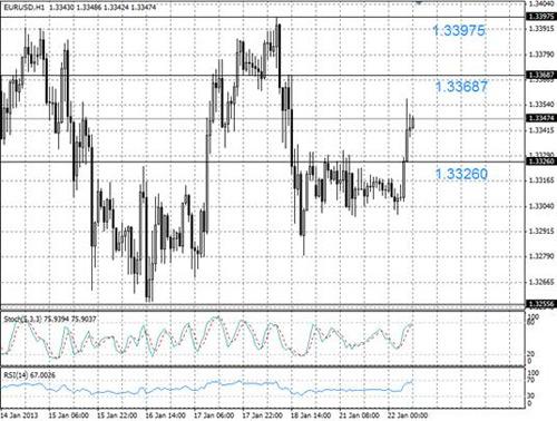 EUR/USD технический анализ - пара EUR/USD на дневном графике пробила сопротивление 1,3326 и устремилась к следующей линии сопротивления 1,3369