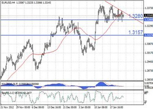 EUR/USD технический анализ - на 4-часовом графике EUR/USD формируется вариант медвежьего нисходящего треугольника