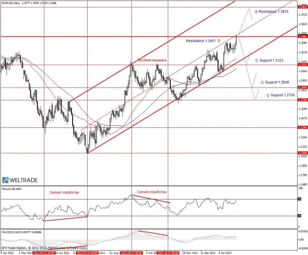 Прогноз по EUR/USD на неделю (28.01.13 - 01.02.13) - дневной график (D1)