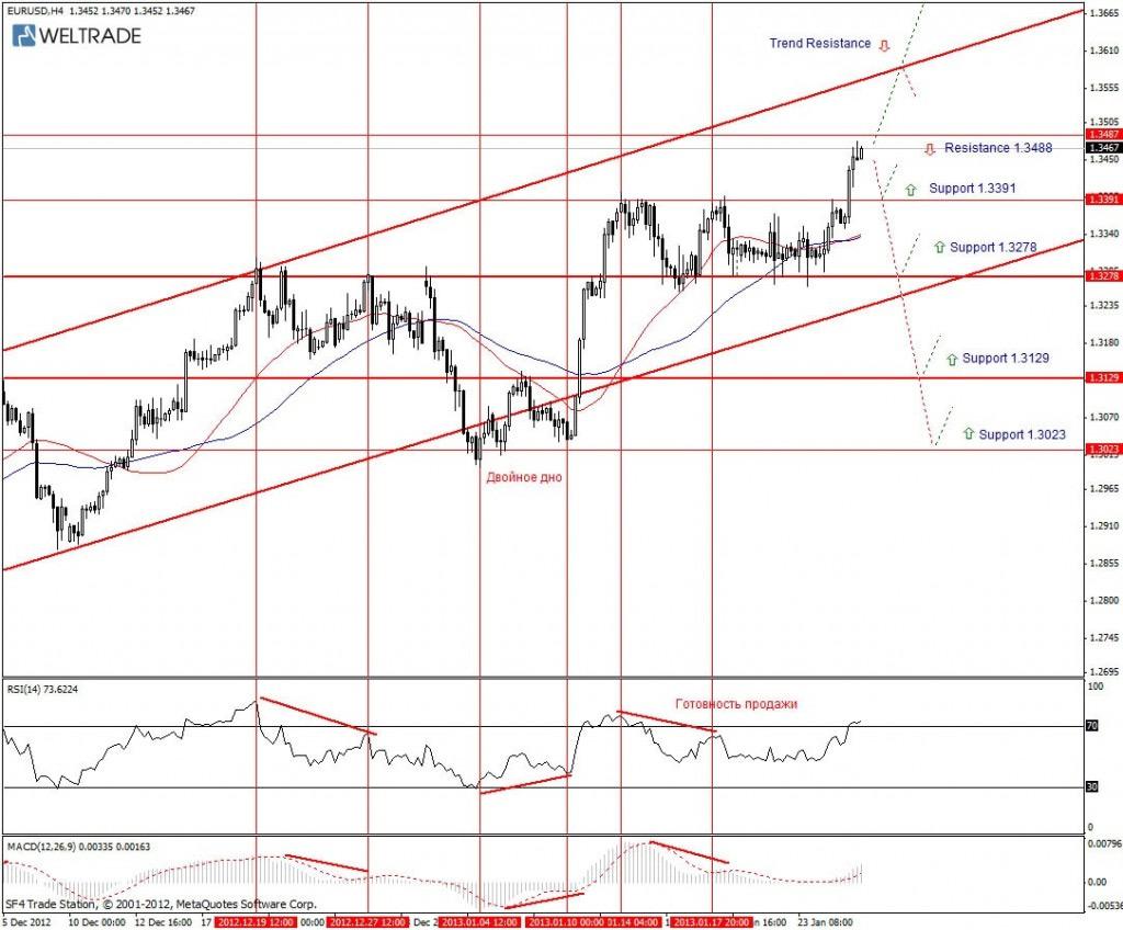 Прогноз по EUR/USD на неделю (28.01.13 - 01.02.13) - четырех часовой график (H4)