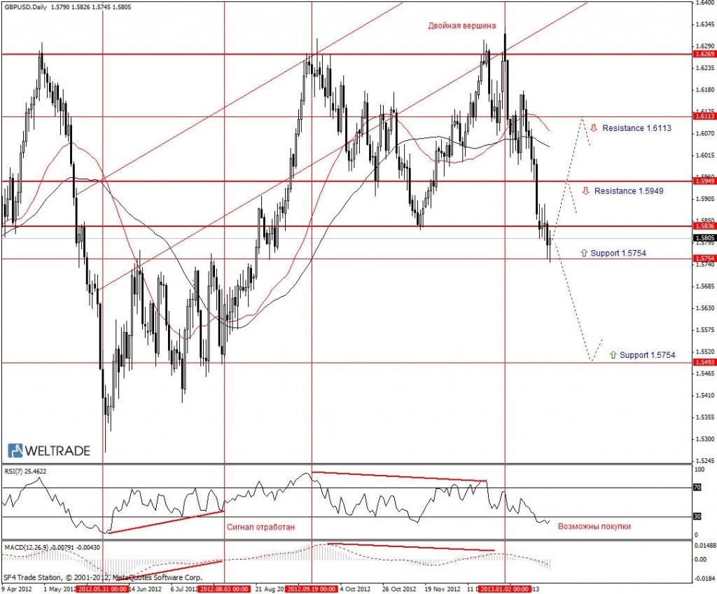 Прогноз по GBP/USD на неделю (28.01.13 - 01.02.13) - дневной график (D1)