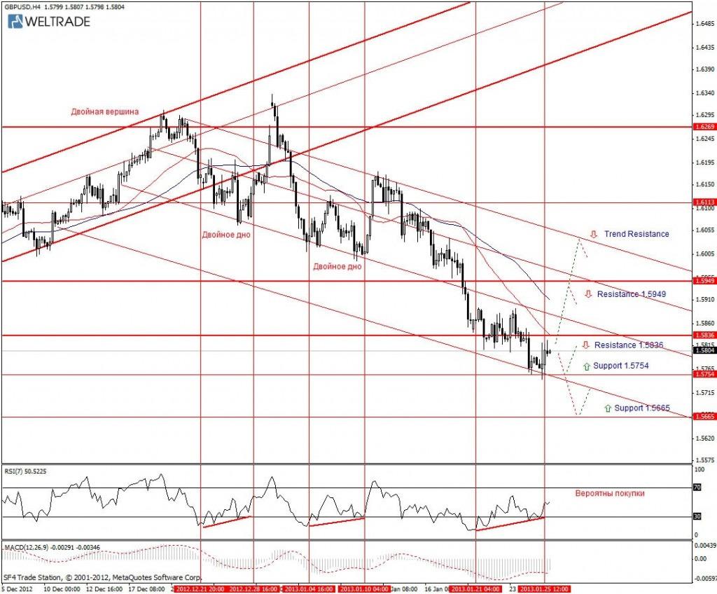 Прогноз по GBP/USD на неделю (28.01.13 - 01.02.13) - четырех часовой график (H4)