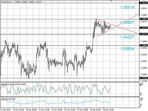 EUR/USD технический анализ - пара EUR/USD консолидируется в пределах симметричного треугольника