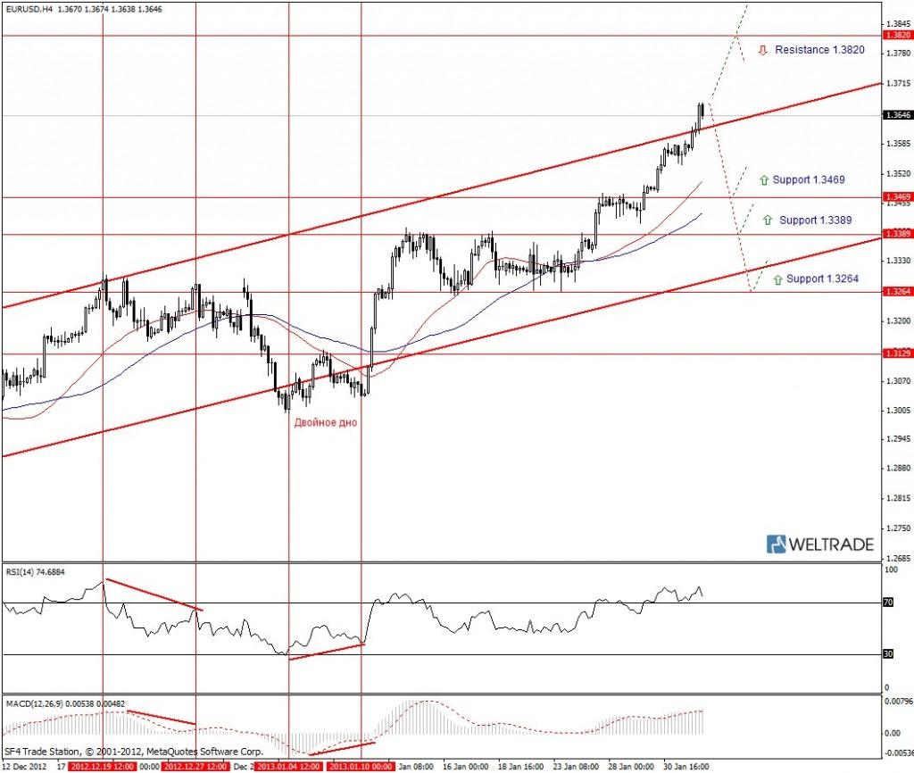 Прогноз по EUR/USD на неделю (04.02.13 - 08.02.13) - четырех часовой график (H4)