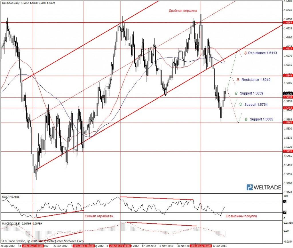Прогноз по GBP/USD на неделю (04.02.13 - 08.02.13) - дневной график (D1)