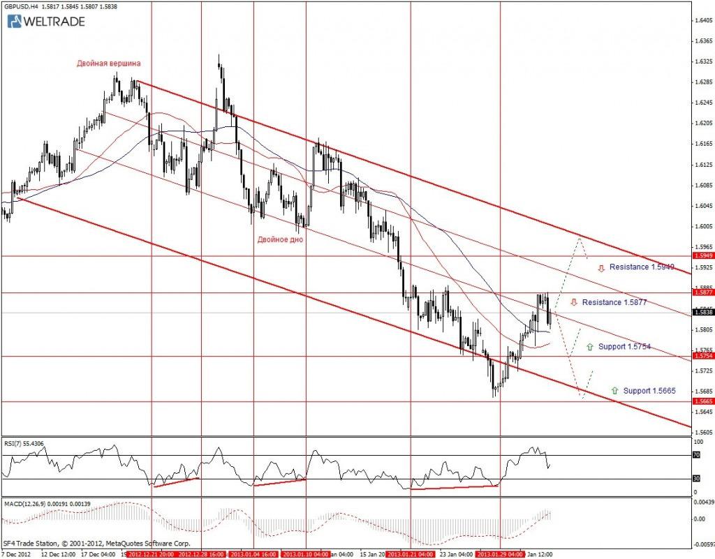 Прогноз по GBP/USD на неделю (04.02.13 - 08.02.13) - четырех часовой график (H4)