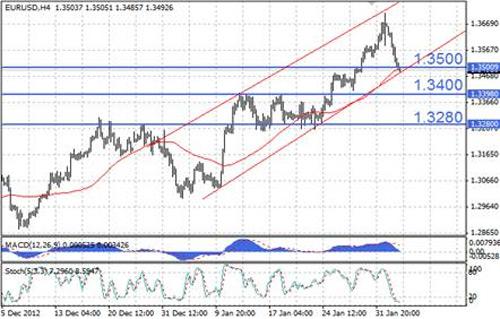 EUR/USD технический анализ - курс EUR/USD тестирует линию восходящего тренда на отметке 1,35