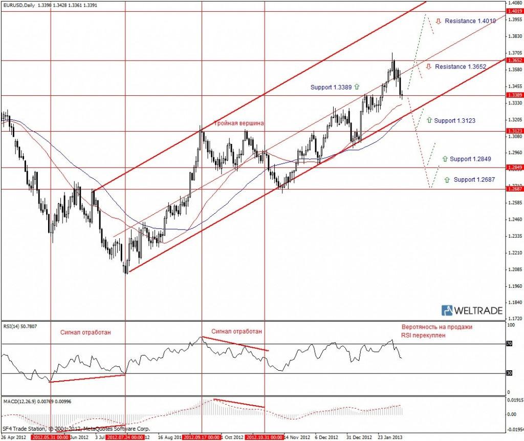 Прогноз по EUR/USD на неделю (11.02.13 - 15.02.13) - дневной график (D1)
