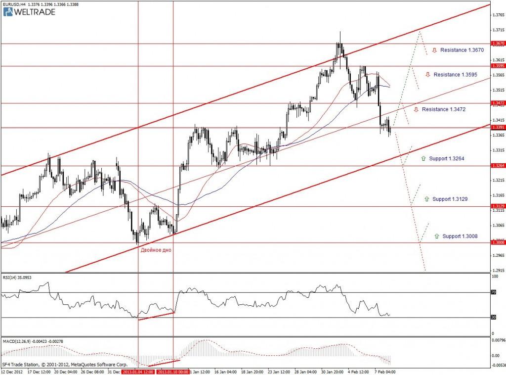 Прогноз по EUR/USD на неделю (11.02.13 - 15.02.13) - четырех часовой график (H4)