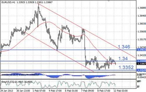 EUR/USD технический анализ - на часовом графике EUR/USD консолидируется вблизи отметки в 1,34