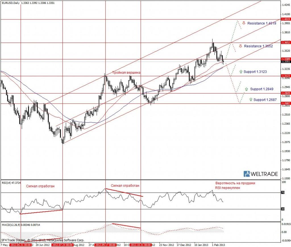 Прогноз по EUR/USD на неделю (18.02.13 - 22.02.13) - дневной график (D1)