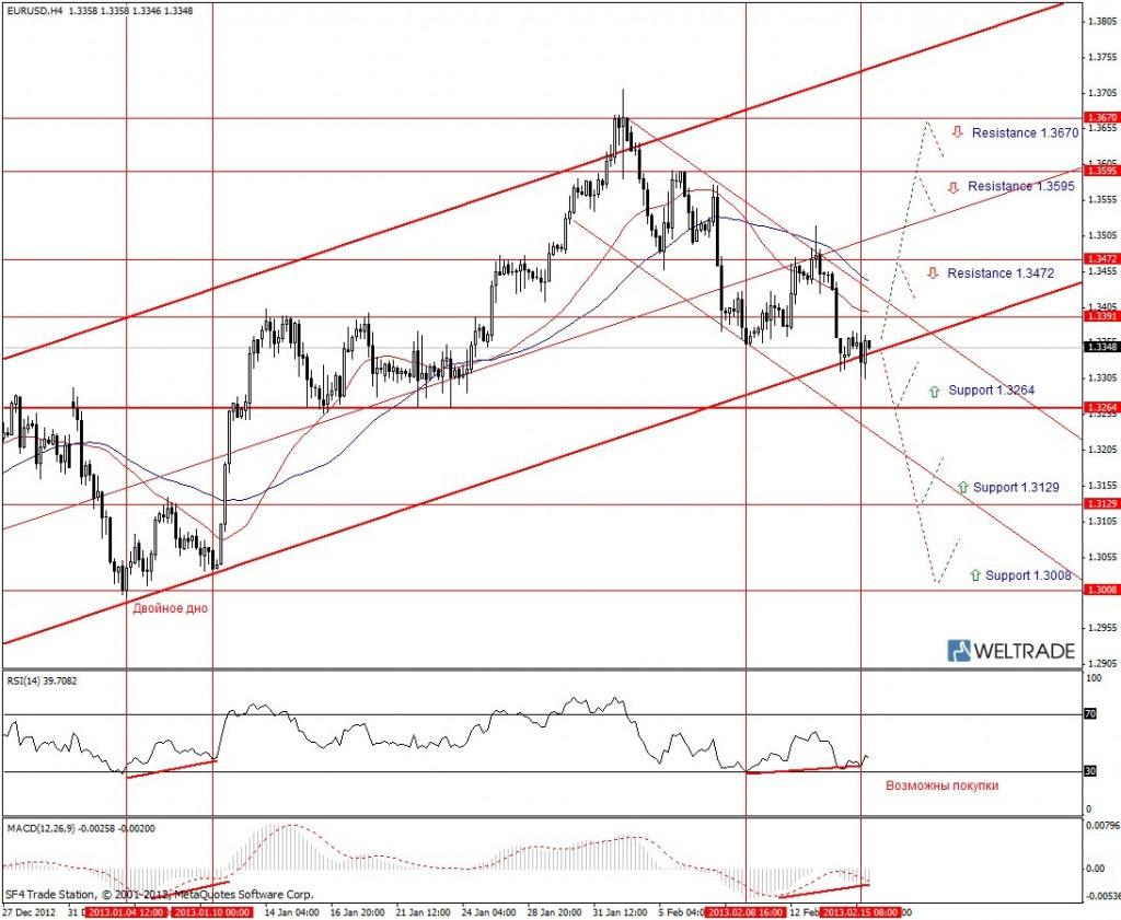 Прогноз по EUR/USD на неделю (18.02.13 - 22.02.13) - четырех часовой график (H4)