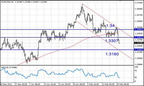 EUR/USD технический анализ - на 4-часовом срезе пара EUR/USD пробила вниз поддержку 1,3307