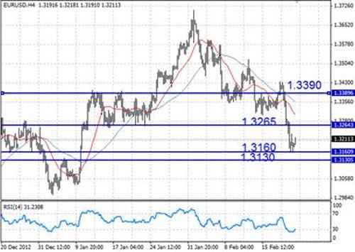 EUR/USD технический анализ - на фоне политических рисков укрепление евро пока будет ограничивать уровень 1,3265