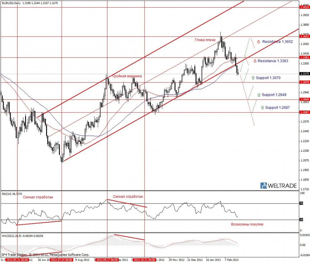 Прогноз по EUR/USD на неделю (25.02.13 - 01.03.13) - дневной график (D1)