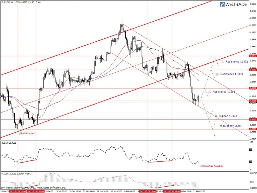 Прогноз по EUR/USD на неделю (25.02.13 - 01.03.13) - четырех часовой график (H4)