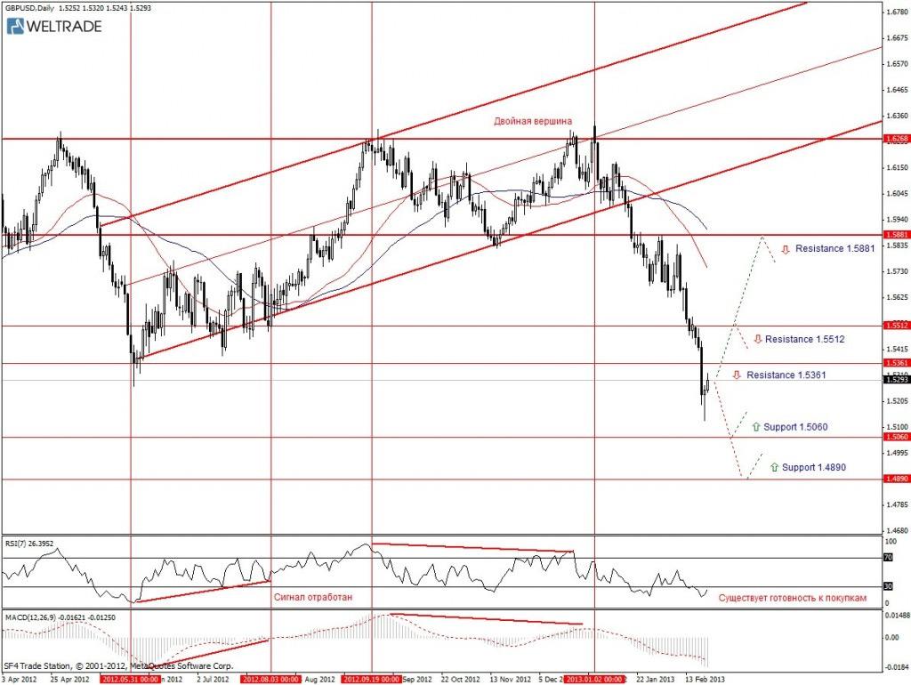 Прогноз по GBP/USD на неделю (25.02.13 - 01.03.13) - дневной график (D1)