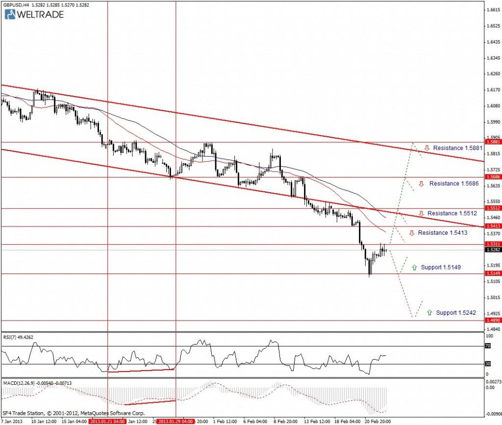 Прогноз по GBP/USD на неделю (25.02.13 - 01.03.13) - четырех часовой график (H4)