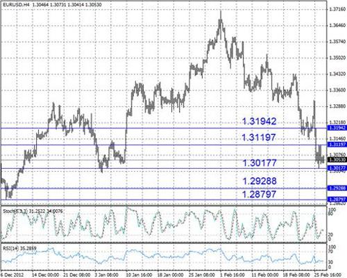 EUR/USD технический анализ - пара EUR/USD консолидируется близ отметки 1,305