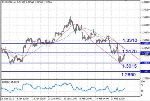 EUR/USD технический анализ - нисходящий канал все еще в силе, и около этого уровня можно ждать возобновления продаж