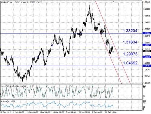 EUR/USD технический анализ - пара EUR/USD продолжает торговаться в пределах нисходящего канала