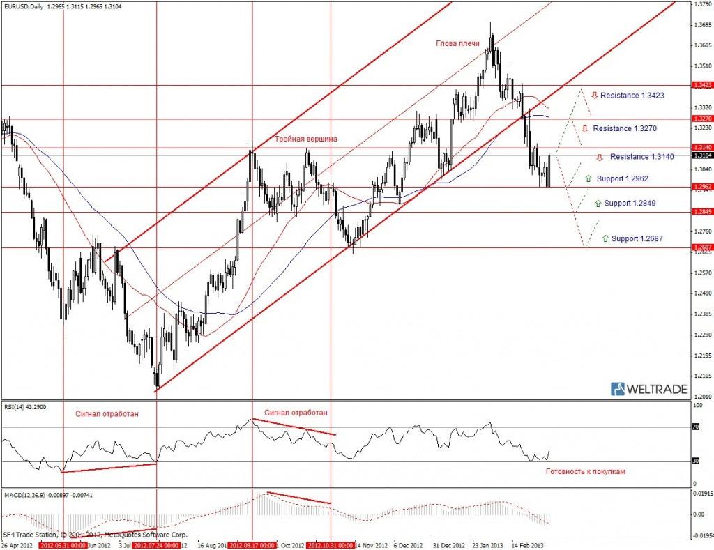 Прогноз по EUR/USD на неделю (11.03.13 - 15.03.13) - дневной график (D1)