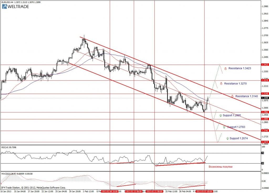 Прогноз по EUR/USD на неделю (11.03.13 - 15.03.13) - четырех часовой график (H4)